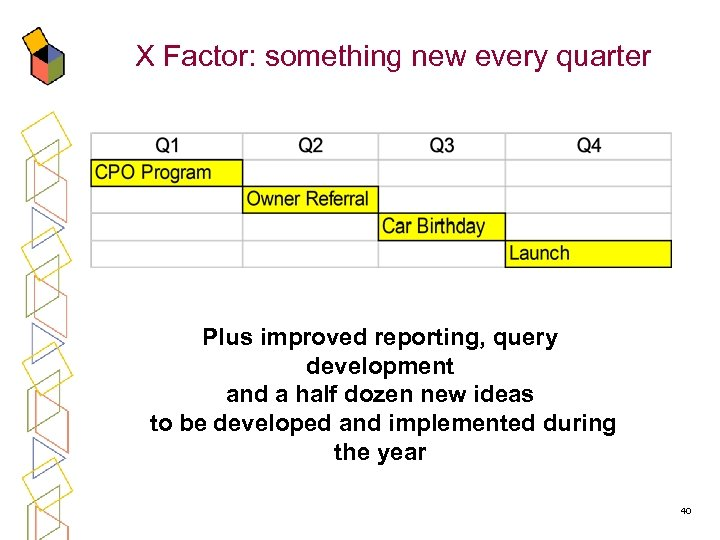 X Factor: something new every quarter Plus improved reporting, query development and a half
