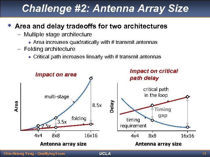Challenge #2: Antenna Array Size w Area and delay tradeoffs for two architectures –