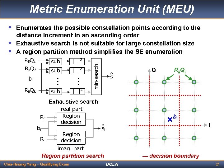 Metric Enumeration Unit (MEU) w Enumerates the possible constellation points according to the w