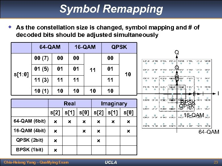 Symbol Remapping w As the constellation size is changed, symbol mapping and # of