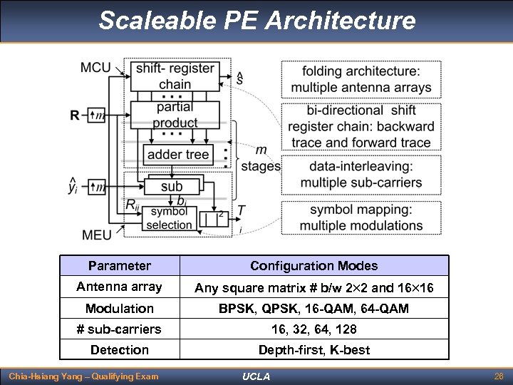 Scaleable PE Architecture Parameter Configuration Modes Antenna array Any square matrix # b/w 2