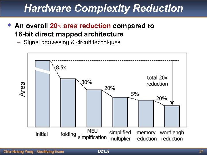 Hardware Complexity Reduction w An overall 20 area reduction compared to 16 -bit direct