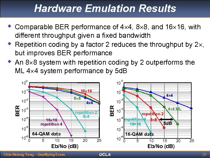 Hardware Emulation Results w Comparable BER performance of 4 4, 8 8, and 16