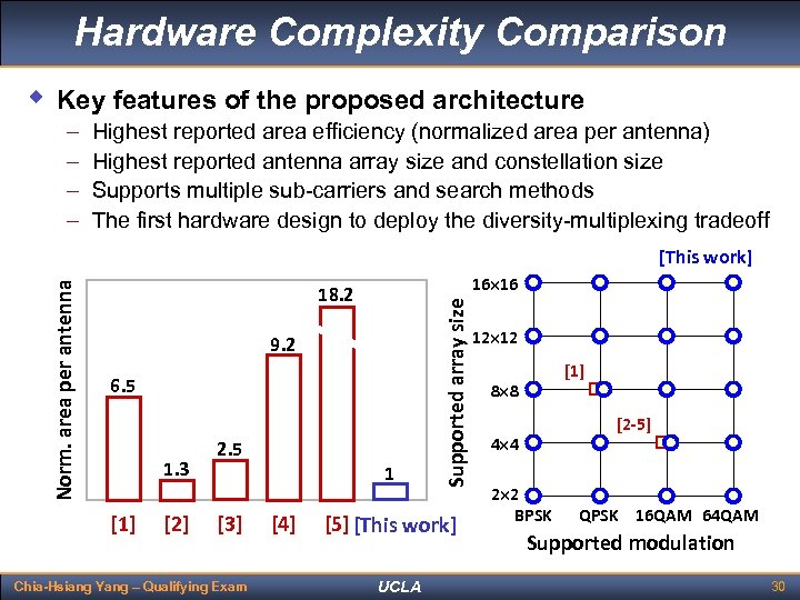 Hardware Complexity Comparison w Key features of the proposed architecture – – Highest reported