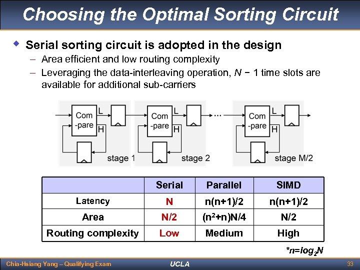 Choosing the Optimal Sorting Circuit w Serial sorting circuit is adopted in the design