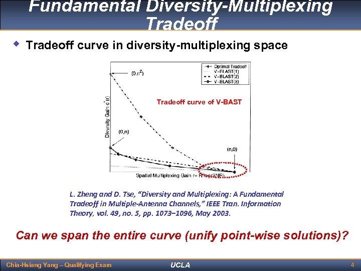 Fundamental Diversity-Multiplexing Tradeoff w Tradeoff curve in diversity-multiplexing space Optimal tradeoff curve Tradeoff curve
