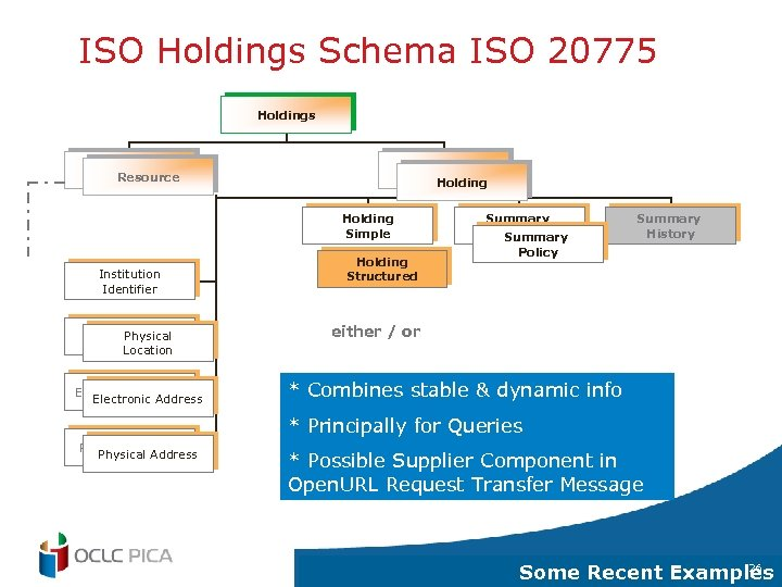 ISO Holdings Schema ISO 20775 Holdings Resource Holding Physical Location Institution Identifier Physical Location