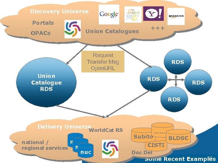 Discovery Universe Portals OPACs Union Catalogues +++ Request Transfer Msg Open. URL Union Catalogue