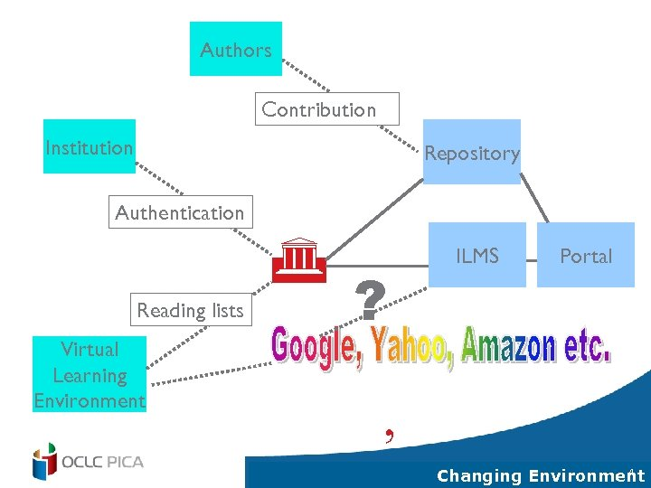 Authors Contribution Institution Repository Authentication G Reading lists Virtual Learning Environment ? ILMS Portal