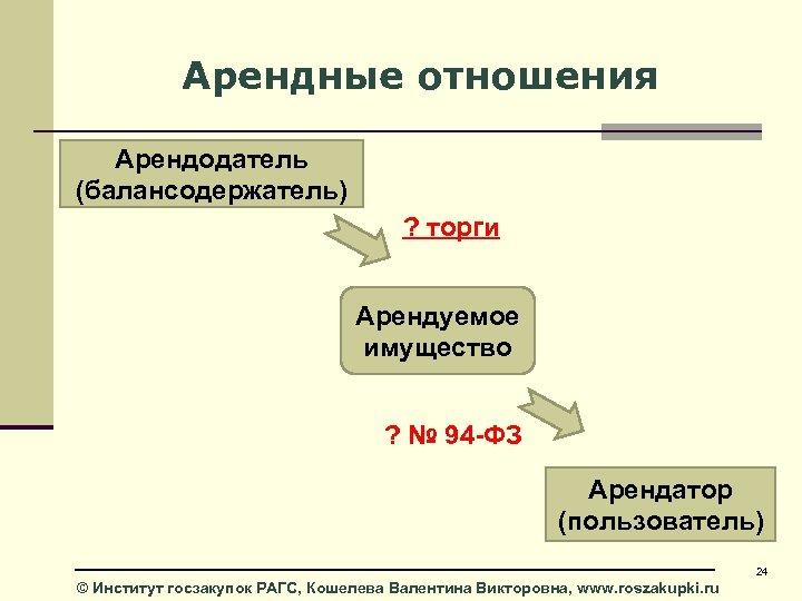 Арендные отношения Арендодатель (балансодержатель) ? торги Арендуемое имущество ? № 94 -ФЗ Арендатор (пользователь)