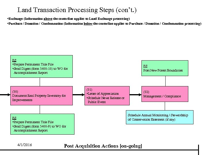 Land Transaction Processing Steps (con't. ) • Exchange (Information above the centerline applies to