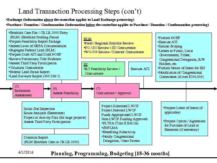 Land Transaction Processing Steps (con't) • Exchange (Information above the centerline applies to Land