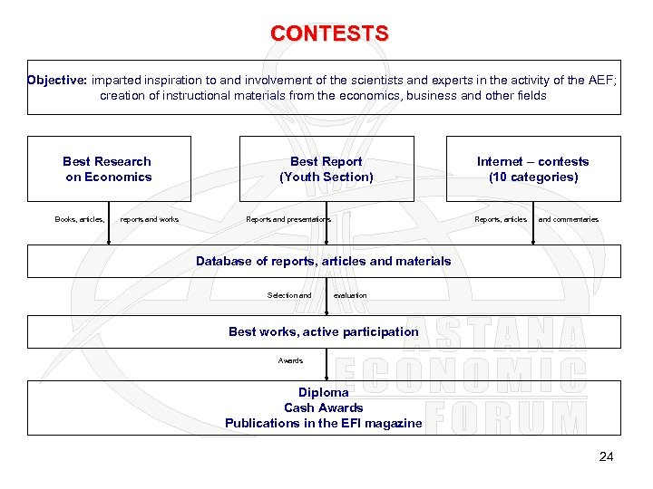 CONTESTS Objective: imparted inspiration to and involvement of the scientists and experts in the