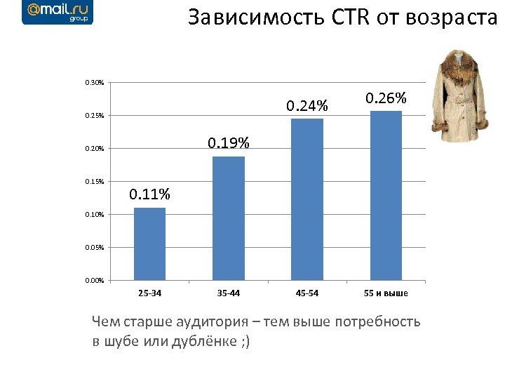 Зависимость CTR от возраста 0. 30% 0. 24% 0. 25% 0. 19% 0. 20%