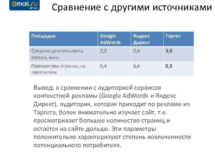 Сравнение с другими источниками Площадка Google Ad. Words Яндекс Директ Таргет Средняя длительность сессии,