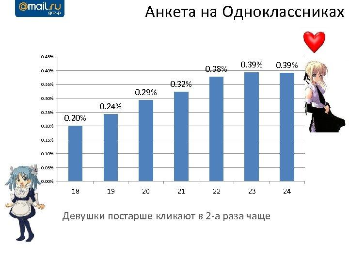 Анкета на Одноклассниках 0. 45% 0. 38% 0. 40% 0. 35% 0. 29% 0.