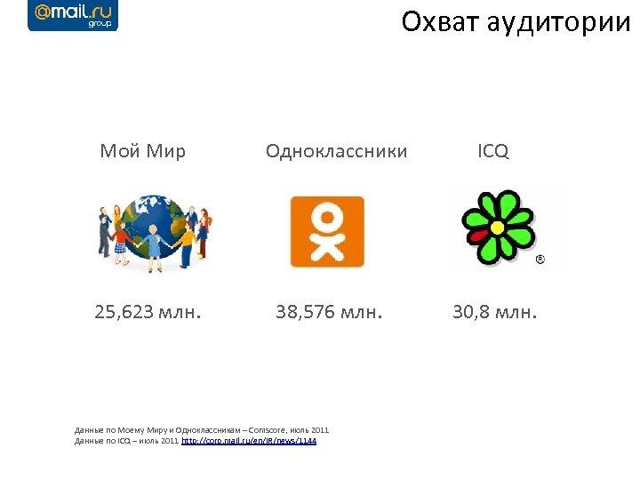 Охват аудитории Мой Мир 25, 623 млн. Одноклассники 38, 576 млн. Данные по Моему