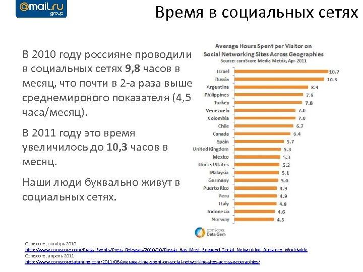 Время в социальных сетях В 2010 году россияне проводили в социальных сетях 9, 8