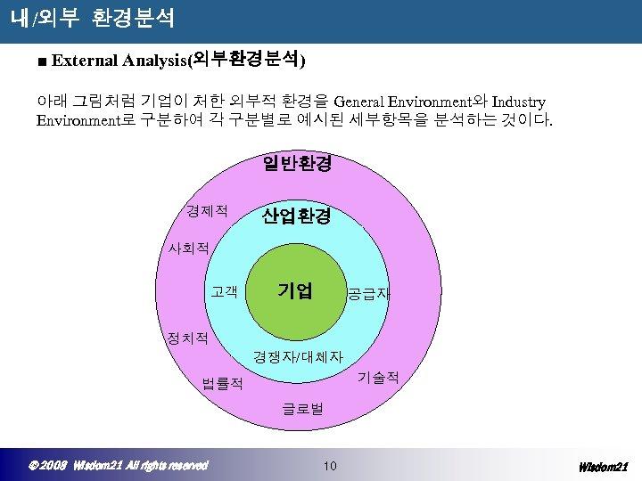 내/외부 환경분석 ■ External Analysis(외부환경분석) 아래 그림처럼 기업이 처한 외부적 환경을 General Environment와 Industry