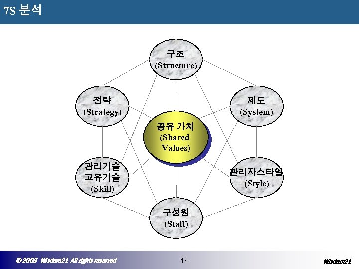 7 S 분석 구조 (Structure) 전략 (Strategy) 제도 (System) 공유 가치 (Shared Values) 관리기술