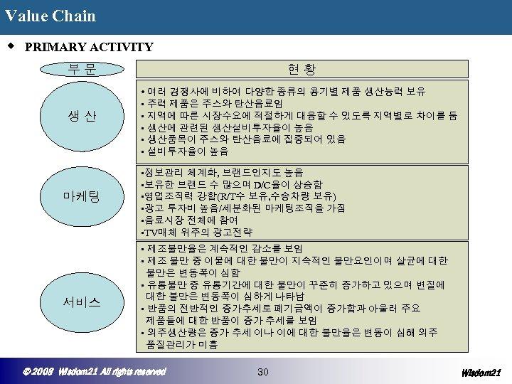 Value Chain ◆ PRIMARY ACTIVITY 부문 현황 생산 • 여러 경쟁사에 비하여 다양한 종류의