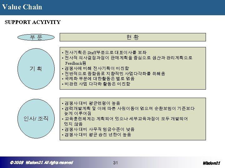 Value Chain ◆ SUPPORT ACYIVITY 현황 부문 기획 • 전사기획은 Staff부문으로 대표이사를 보좌 •