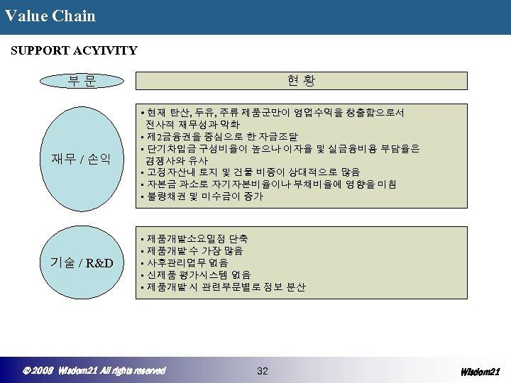 Value Chain ◆ SUPPORT ACYIVITY 현황 부문 재무 / 손익 • 현재 탄산, 두유,