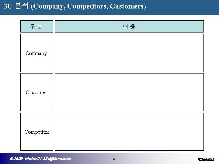 3 C 분석 (Company, Competitors, Customers) 구분 내용 Company Customer Competitor © 2008 Wisdom
