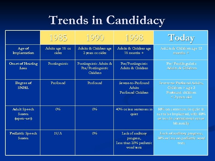 Trends in Candidacy 1985 1990 1998 Today Age of Implantation Adults age 18 or