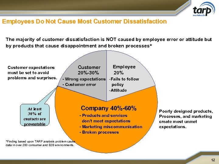 Employees Do Not Cause Most Customer Dissatisfaction The majority of customer dissatisfaction is NOT