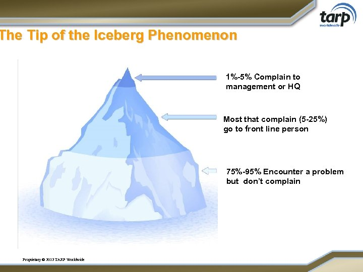 The Tip of the Iceberg Phenomenon 1%-5% Complain to management or HQ Most that