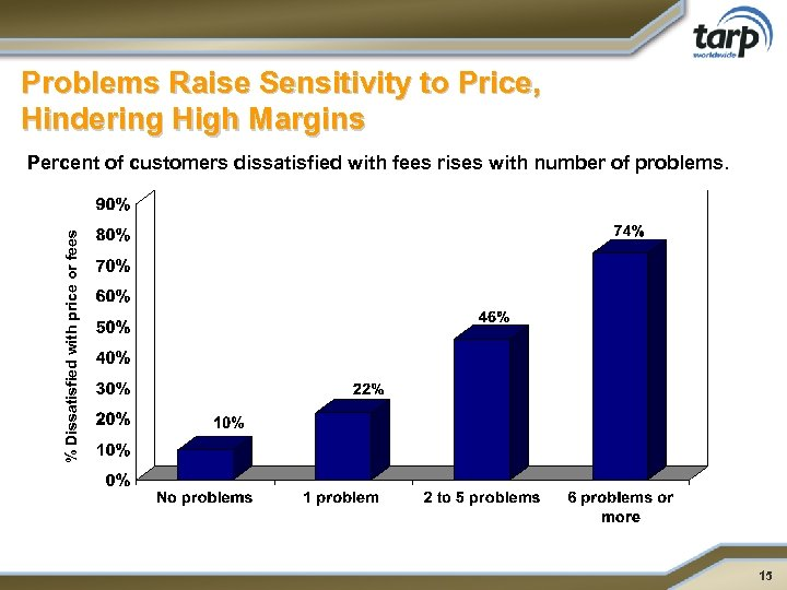 Problems Raise Sensitivity to Price, Hindering High Margins % Dissatisfied with price or fees