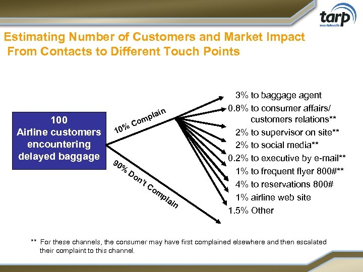 Estimating Number of Customers and Market Impact From Contacts to Different Touch Points 100