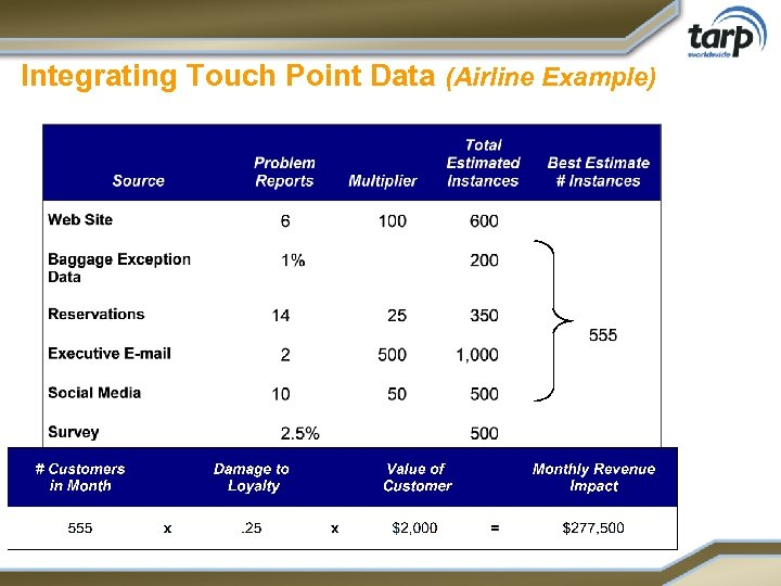 Integrating Touch Point Data (Airline Example)