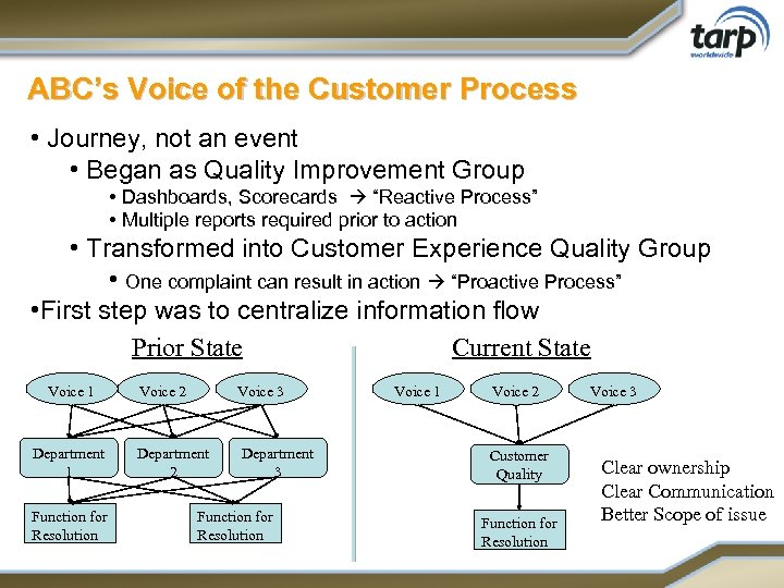 ABC's Voice of the Customer Process • Journey, not an event • Began as