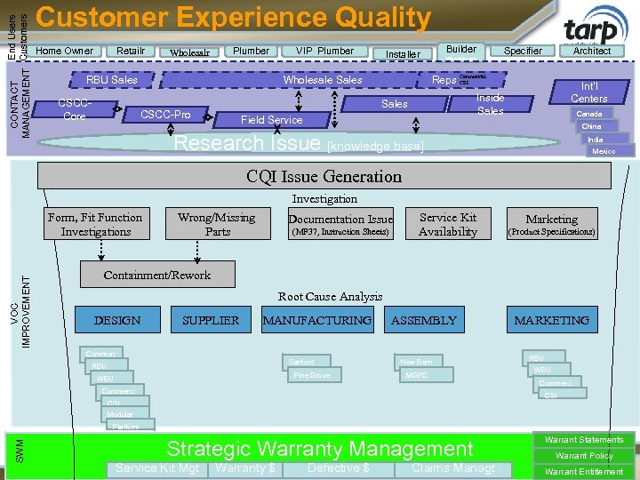 End Users CONTACT Customers MANAGEMENT Customer Experience Quality Home Owner Retailr Wholesalr Plumber RBU