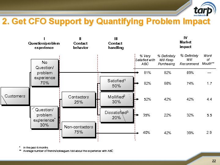 2. Get CFO Support by Quantifying Problem Impact I Question/problem experience II Contact behavior