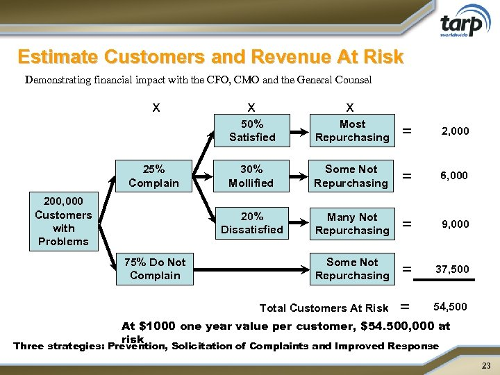 Estimate Customers and Revenue At Risk Demonstrating financial impact with the CFO, CMO and