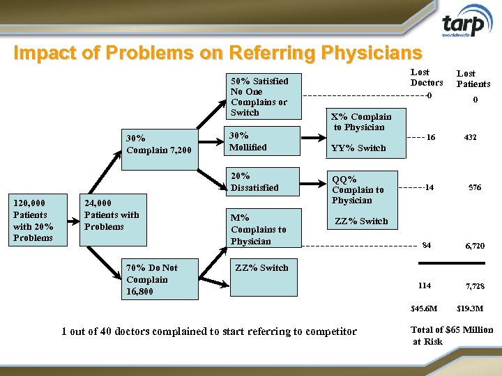 Impact of Problems on Referring Physicians 50% Satisfied No One Complains or Switch 30%