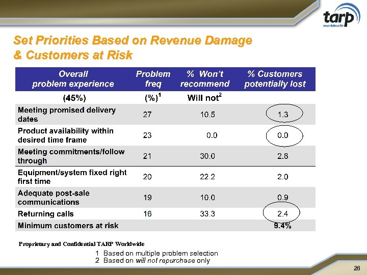 Set Priorities Based on Revenue Damage & Customers at Risk Proprietary and Confidential TARP