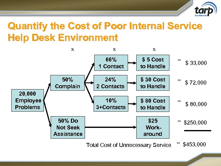 Quantify the Cost of Poor Internal Service Help Desk Environment x x x 66%