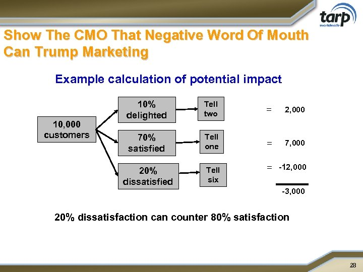 Show The CMO That Negative Word Of Mouth Can Trump Marketing Example calculation of