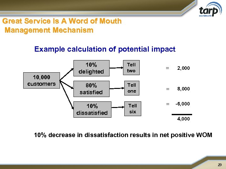 Great Service Is A Word of Mouth Management Mechanism Example calculation of potential impact
