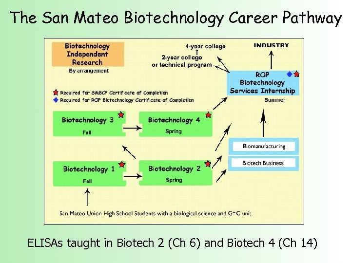 The San Mateo Biotechnology Career Pathway ELISAs taught in Biotech 2 (Ch 6) and