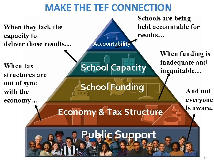 MAKE THE TEF CONNECTION When they lack the capacity to deliver those results… When