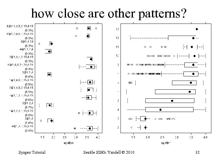 how close are other patterns? Sysgen Tutorial Seattle SISG: Yandell © 2010 32