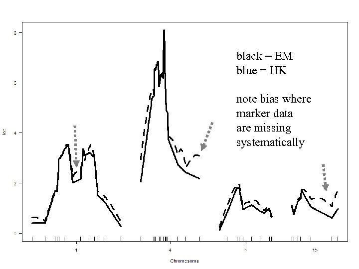 black = EM blue = HK note bias where marker data are missing systematically