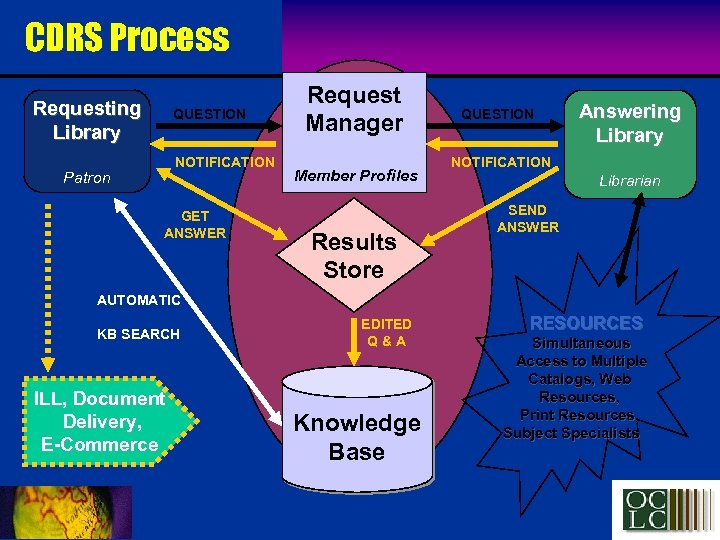CDRS Process Requesting Library QUESTION NOTIFICATION Patron GET ANSWER Request Manager Member Profiles Results