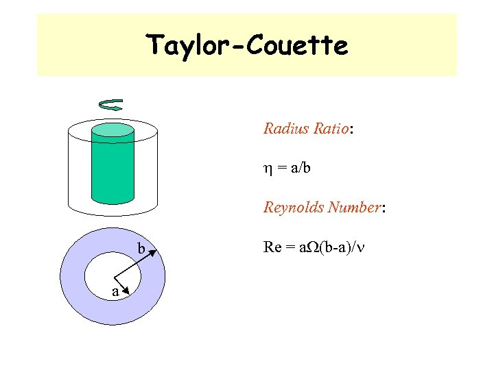Taylor-Couette Radius Ratio: = a/b Reynolds Number: b a Re = a (b-a)/