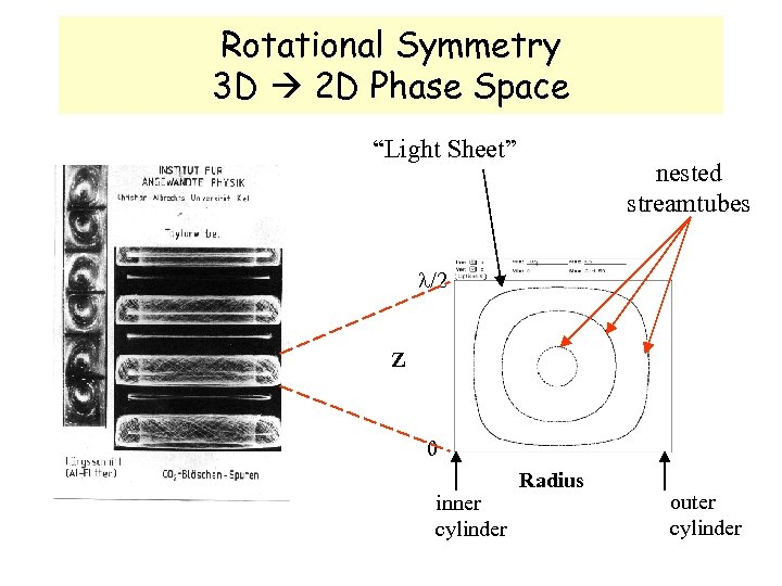 "Rotational Symmetry 3 D 2 D Phase Space ""Light Sheet"" nested streamtubes /2 Z"